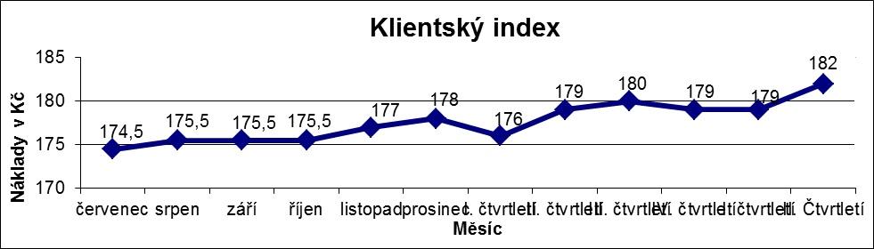 klientský index 2