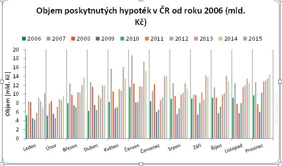 graf hypotéky