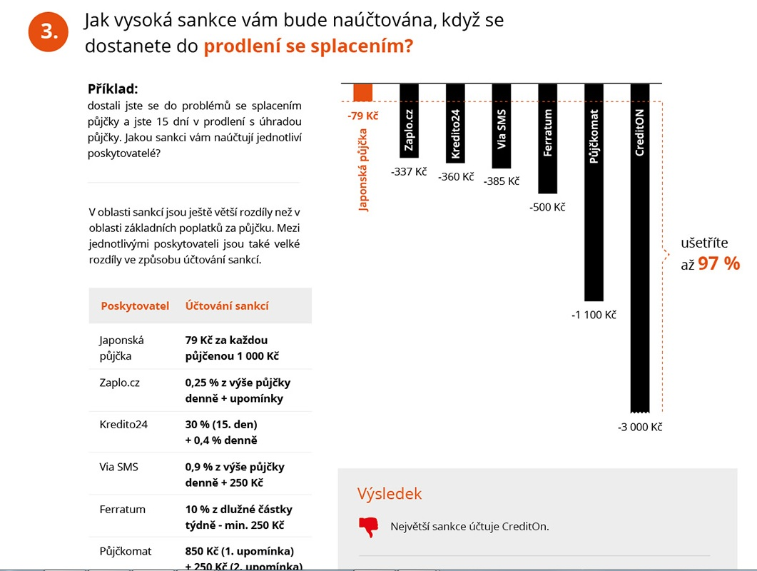 nebankovní půjčky česká lípa ceník