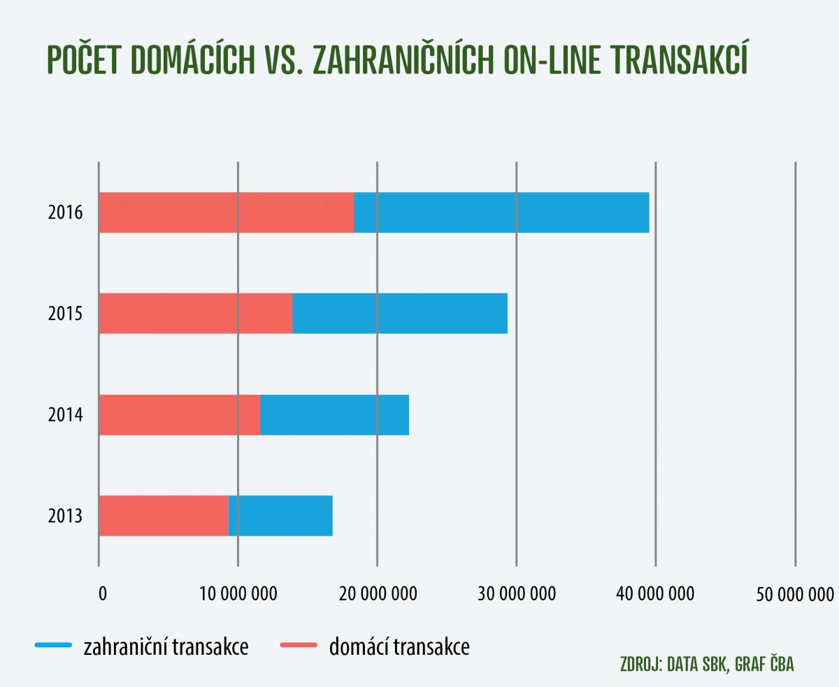 Graf_domaci_a_zahranicni_transakce