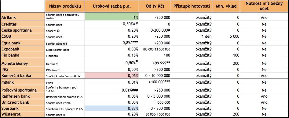 Rychla Pujcka Do 60 Minut V Liberec, Rychla Pujcka Online.