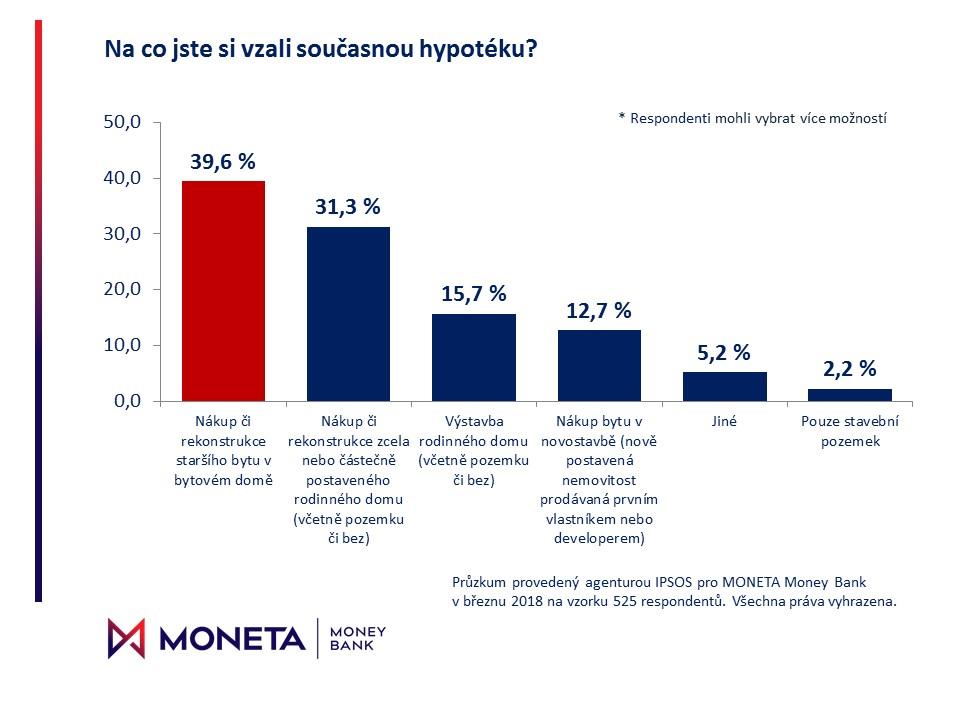 Graf V_ucel hypoteky.JPG