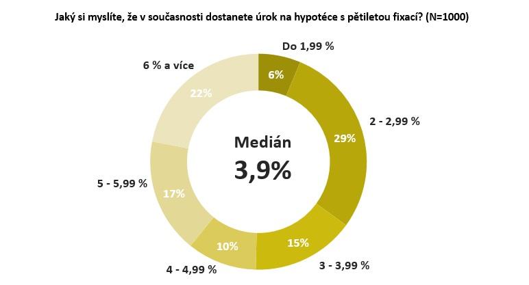 Graf_sazby u hypoték