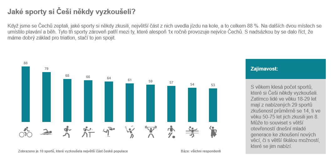 ČS_průzkum_Češi_a_sport_01.PNG