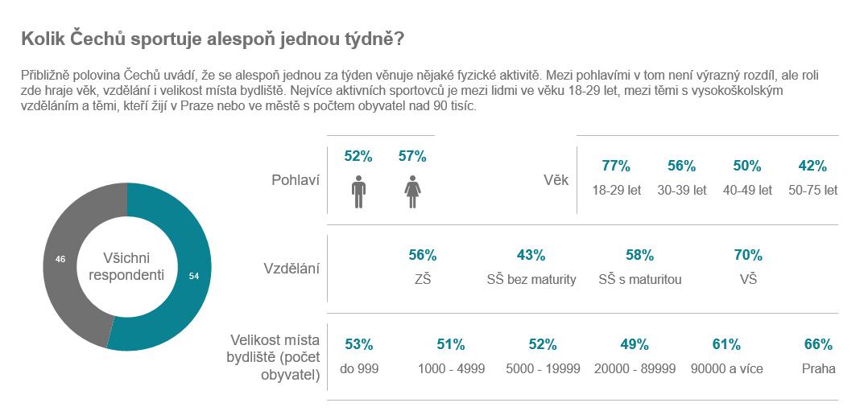 ČS_průzkum_Češi_a_sport_02.PNG