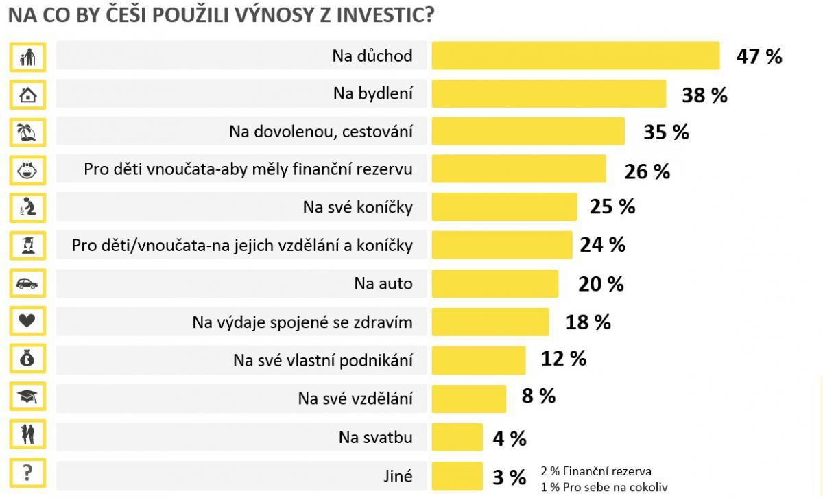 investice2